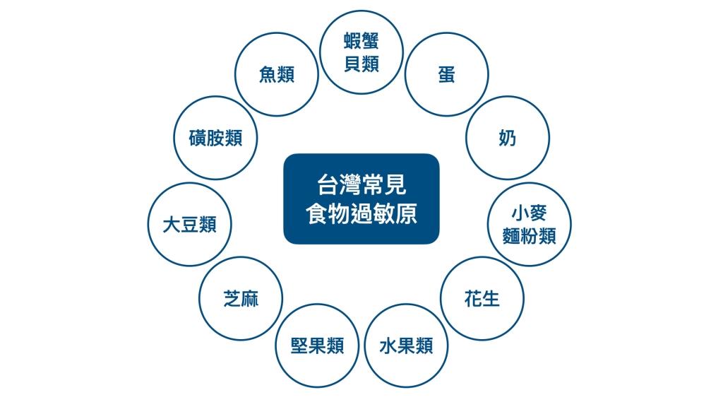 台灣常見的食物過敏原